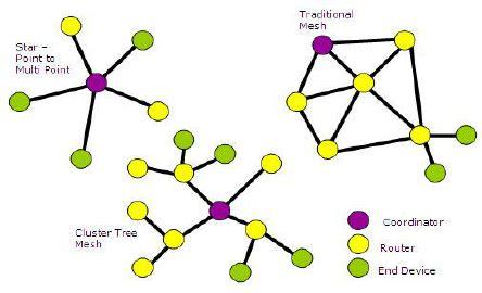 Research paper on zigbee network