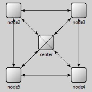 Performance AN1138: Zigbee Mesh Network - silabscom